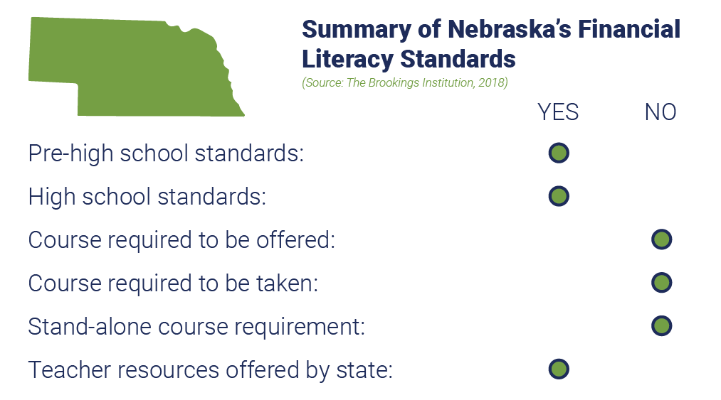 Summary of Nebraska's Financial Literacy Standards